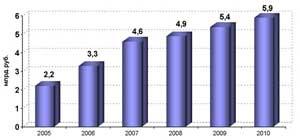 ОАО «Южно-Уральское Агентство по ипотечному жилищному кредитованию» подвело итоги работы за семь месяцев 2007 года